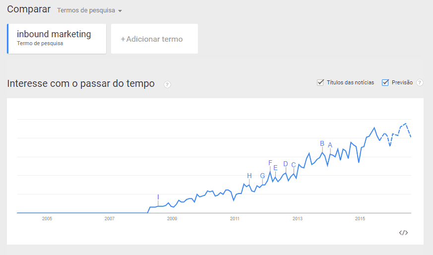 Palavra Chave Inbound Marketing no Google Trends