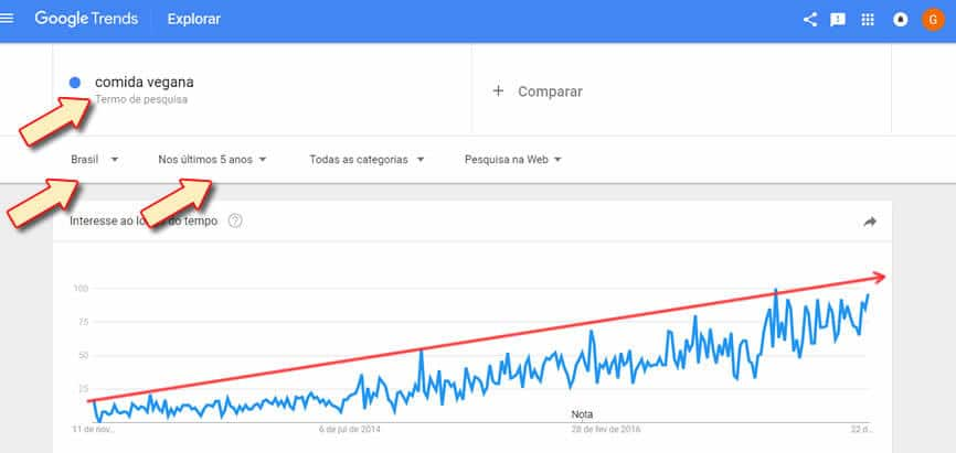 Nicho de Mercado no Google Trends