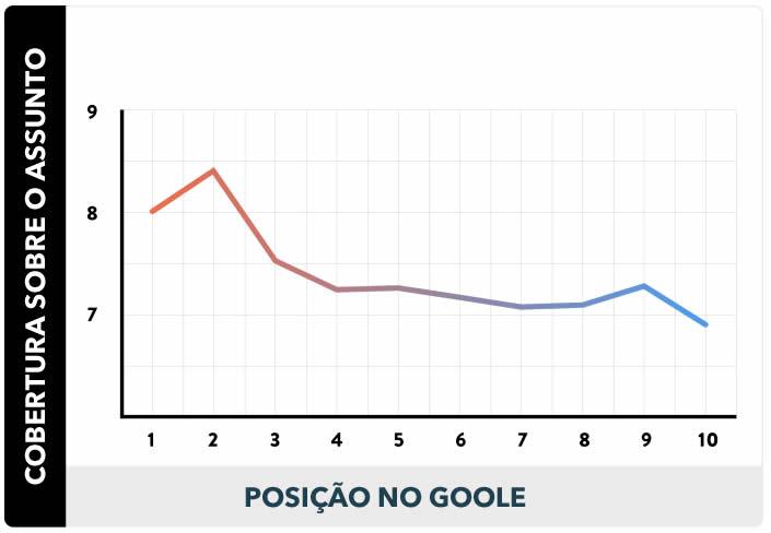 Muito Conteúdo Ajuda No Ranking do Google