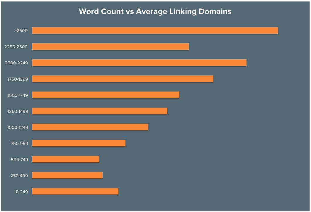 Relação entre Quantidade de Palavras e Backlinks