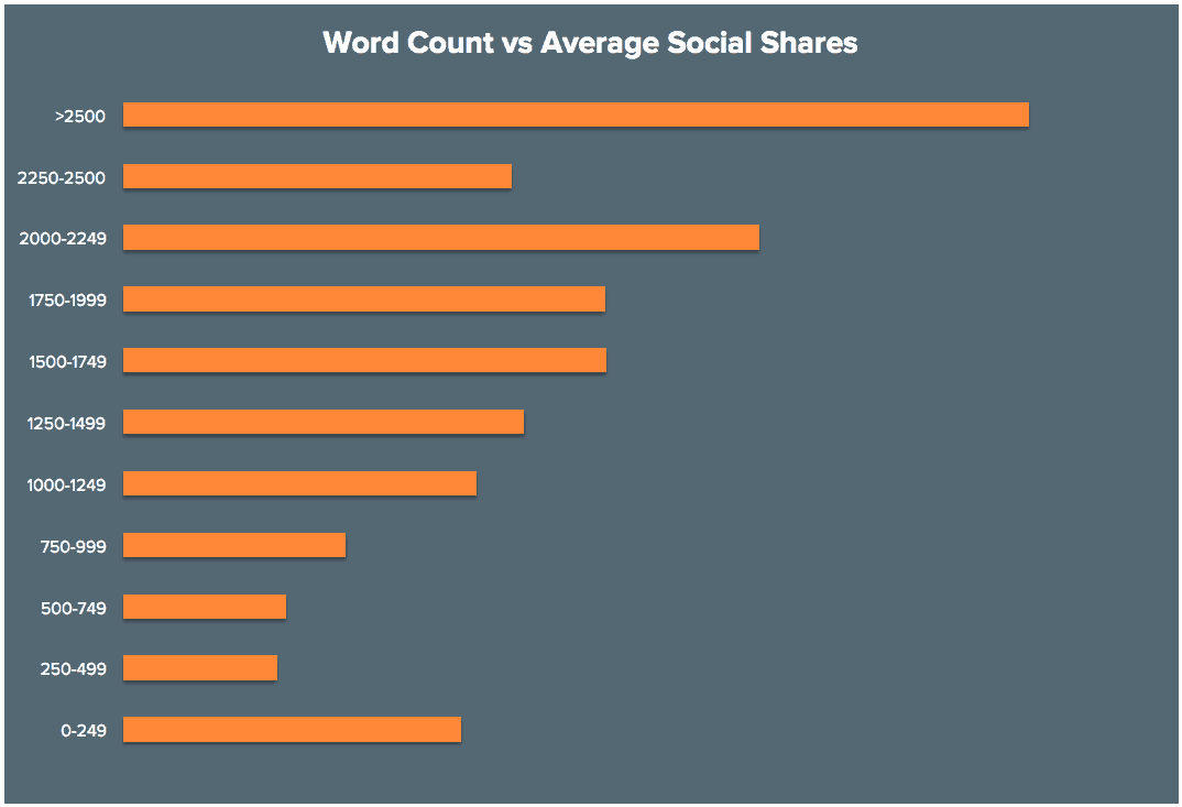 Relação entre Quantidade de Palavras e Compartilhamentos