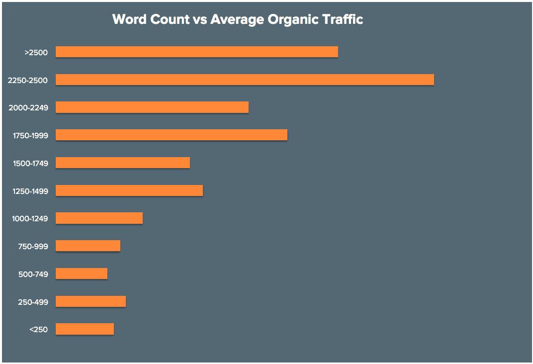 Relação entre Quantidade de Palavras e Tráfego Orgânico
