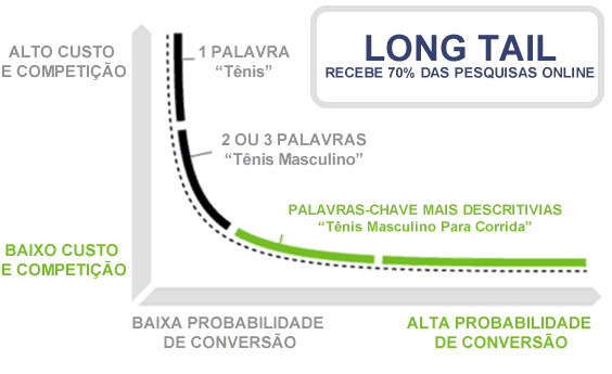 Palavras-Chave Long Tail e Head Tail