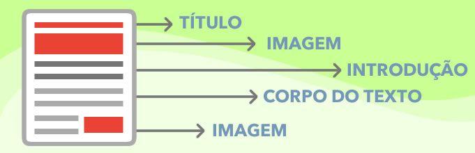 Planejamento da estrutura do artigo