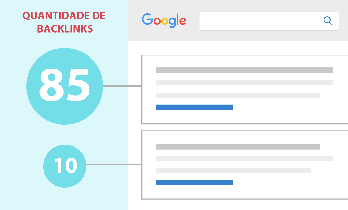 Mais Backlinks, Melhores Posições no Google